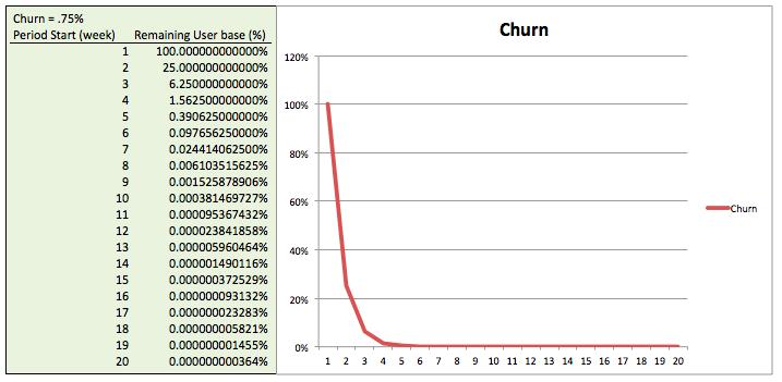 churn_graph