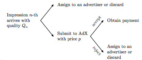 advertising_decision_model_Balseiro