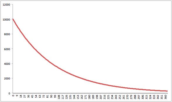 neg_exp_curve