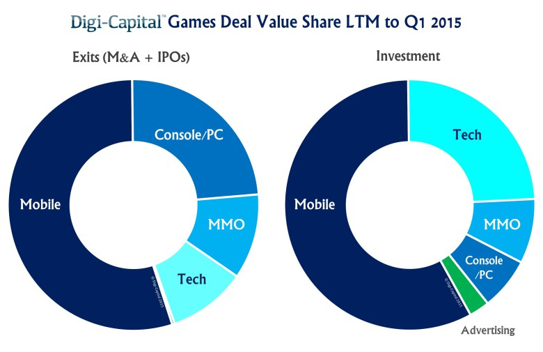 Games-Deals-LTM-to-Q1-2015