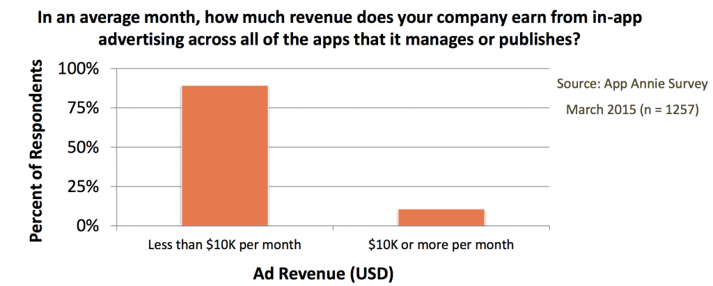 revenue_per_month_in_app_ads