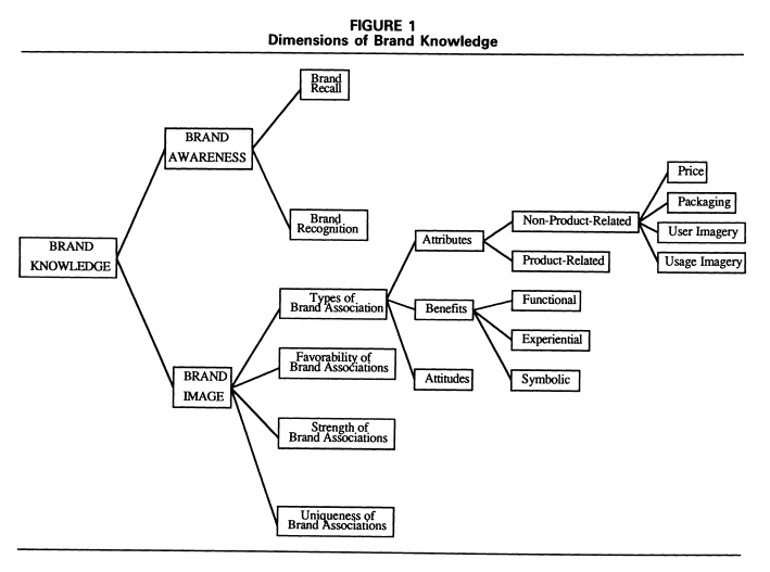 dimensions_of_brand_knowledge