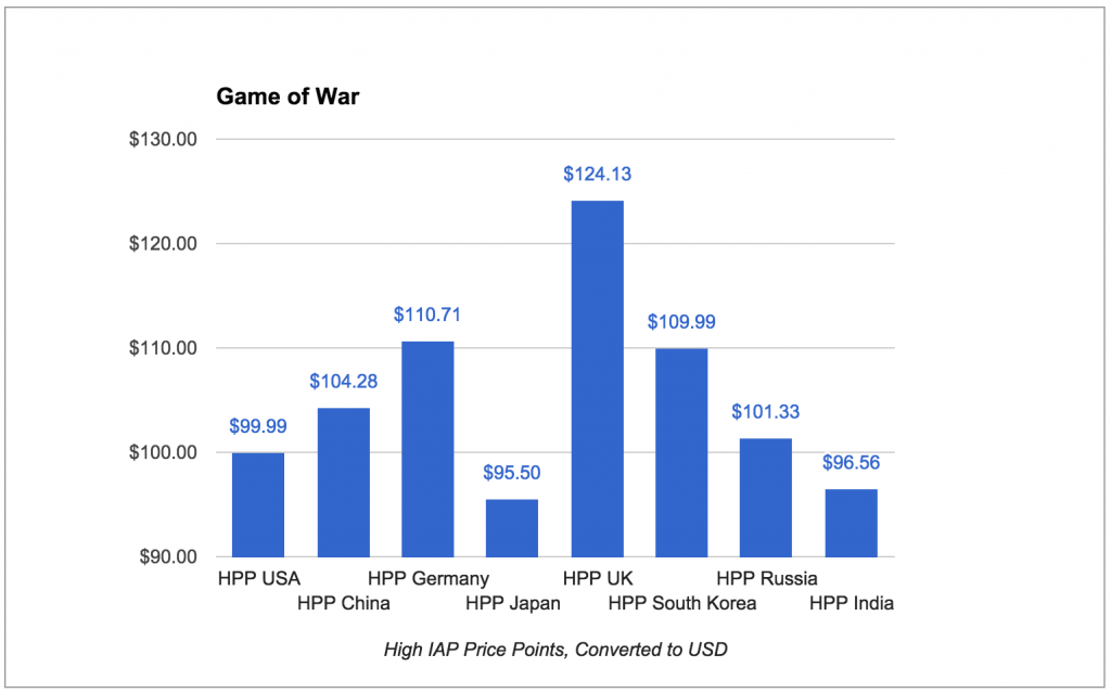 game_of_war_high_price_points