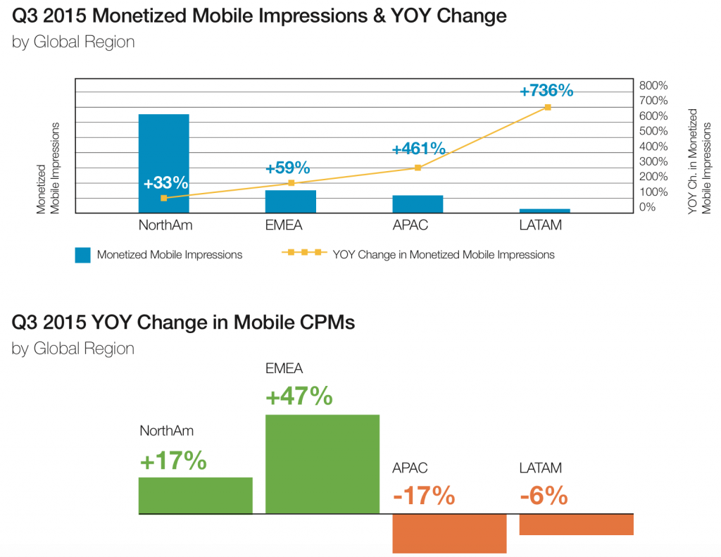 monetized_mobile_impressions_by_region