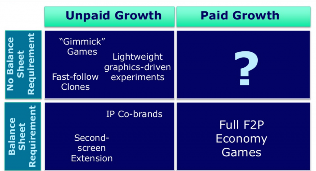 quadrants_f2p_marketing_strategies
