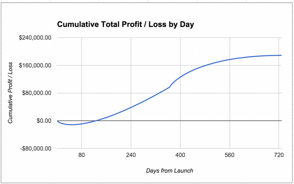cumulative-total-profit-loss-by-day