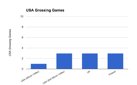 USA_Grossing_Games