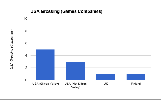 USA_Grossing_Games_Companies