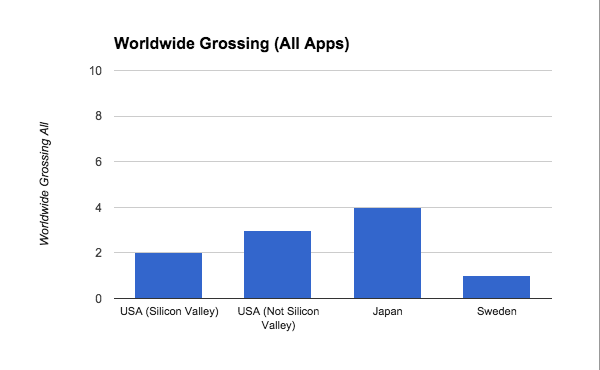 Worldwide_Grossing_All_Apps