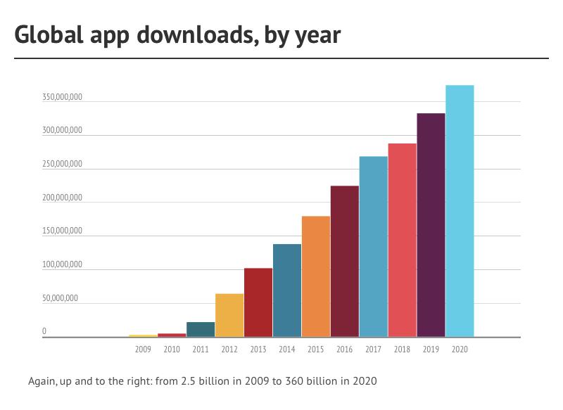 global-app-downloads