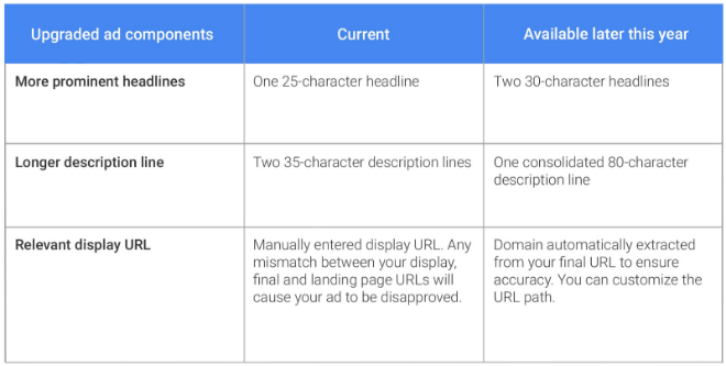 adwords_expanded