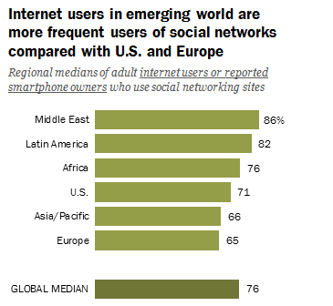 internet_usage_developing_world