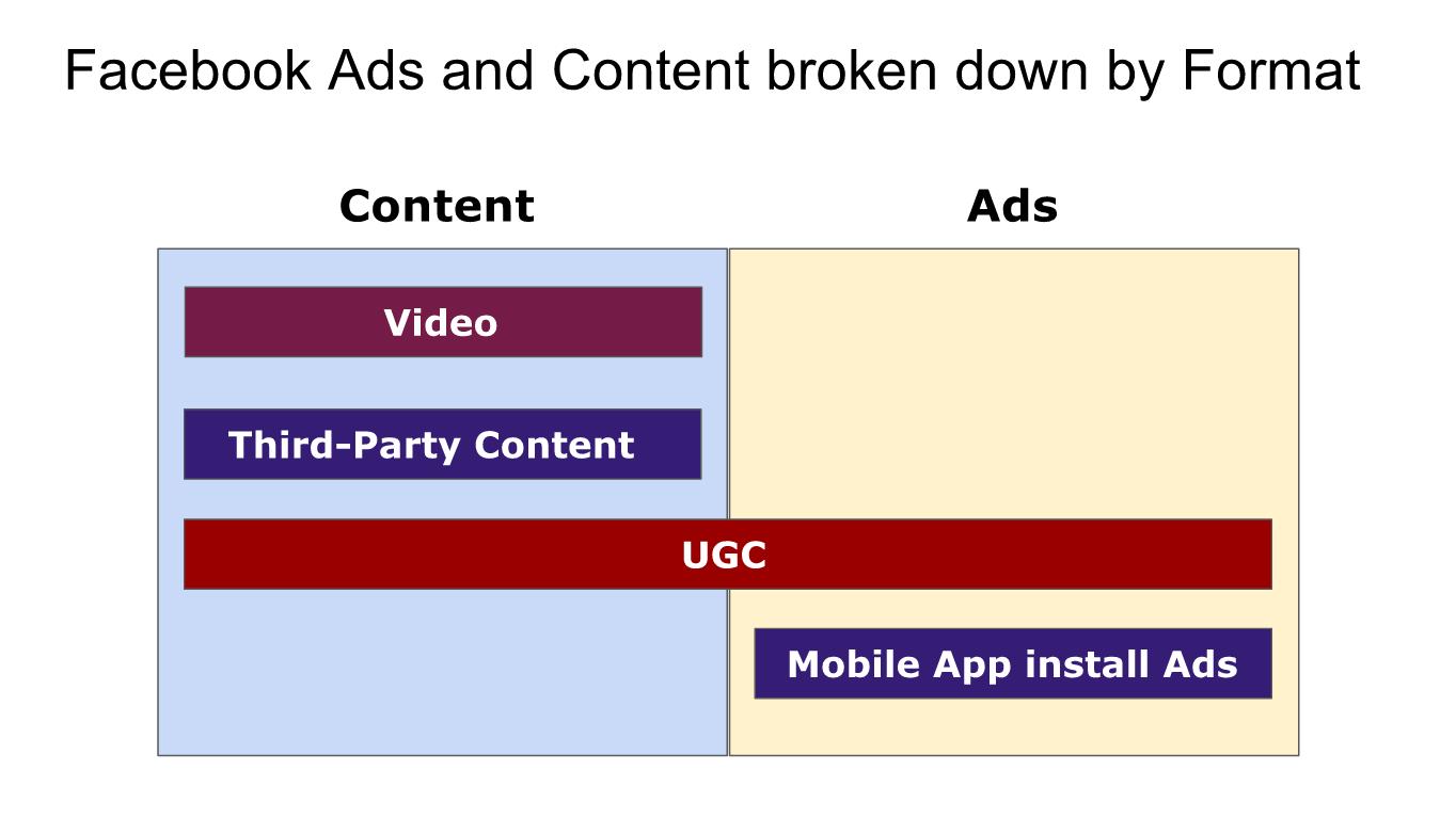broken_down_by_format_1