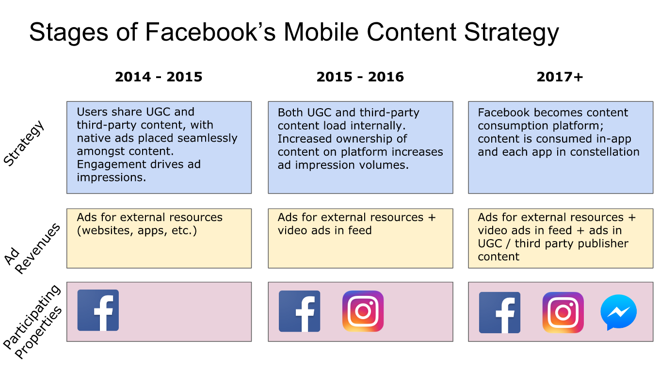 stages_facebook_content_strategy_mobile