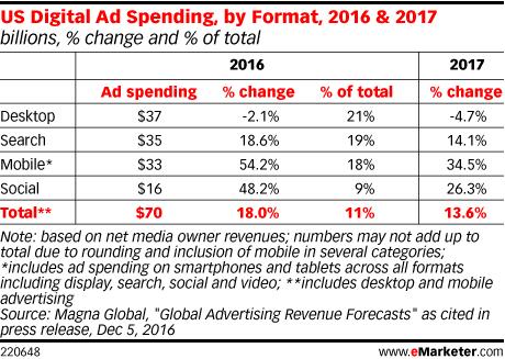 emarketer_digital_spend_2016-2017