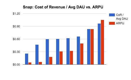 CoR_vs_ARPU