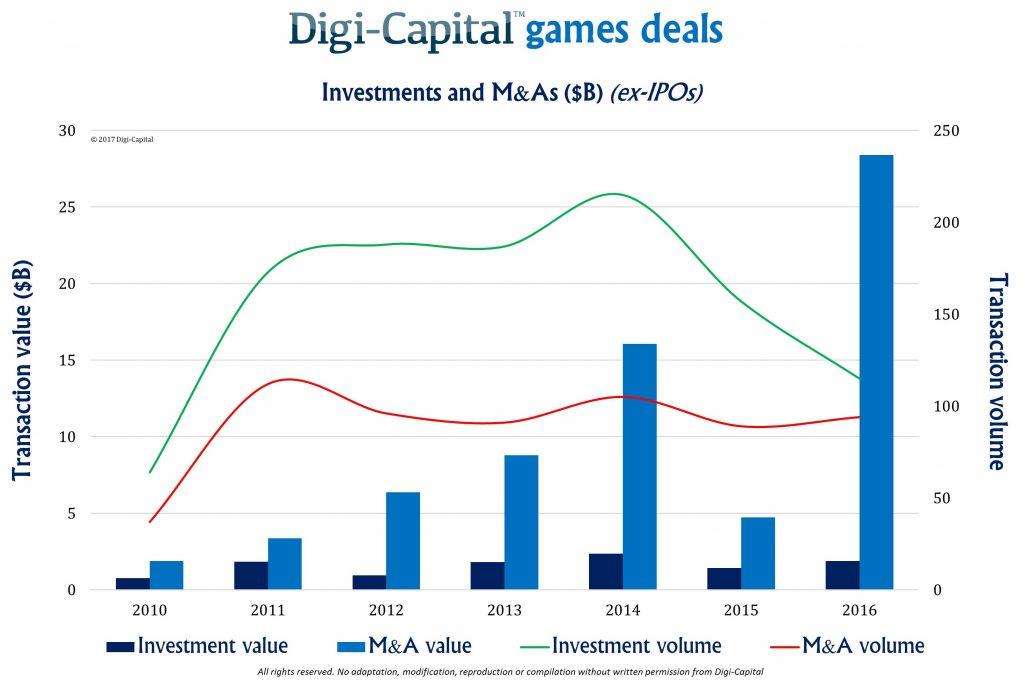Digi-Capital-Games-Investments-MA