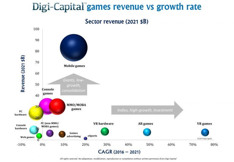 Digi-Capital-Games-Revenue-Forecast-to-2021-768x533