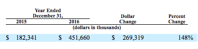 cost_of_revenue