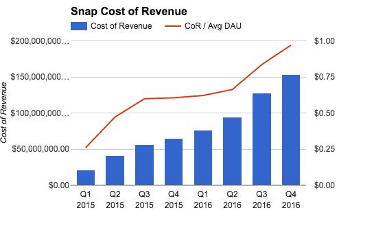 cost_of_revenue_avg_per_DAU