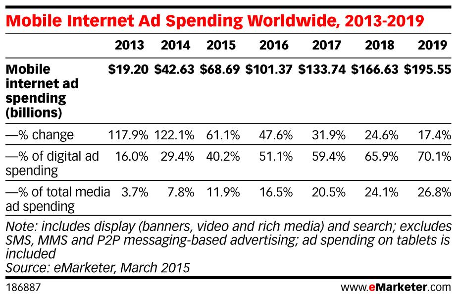 eMarketer-Mobile-Internet-ad-spending-worldwide-2013-2019