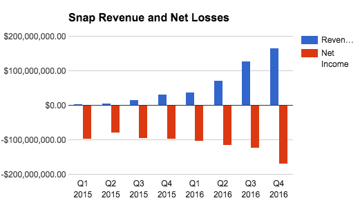 snap_revenue_net_loss