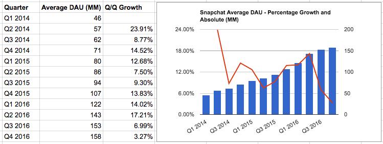 snapchat_DAU_growth_2