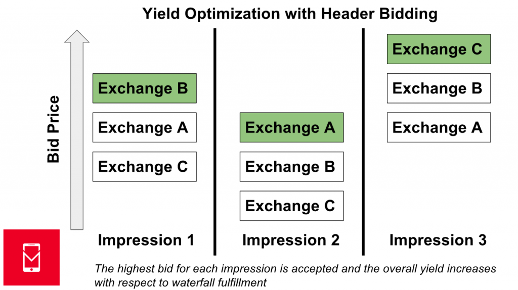 header-bidding-paradigm-MOBILE-DEV-MEMO