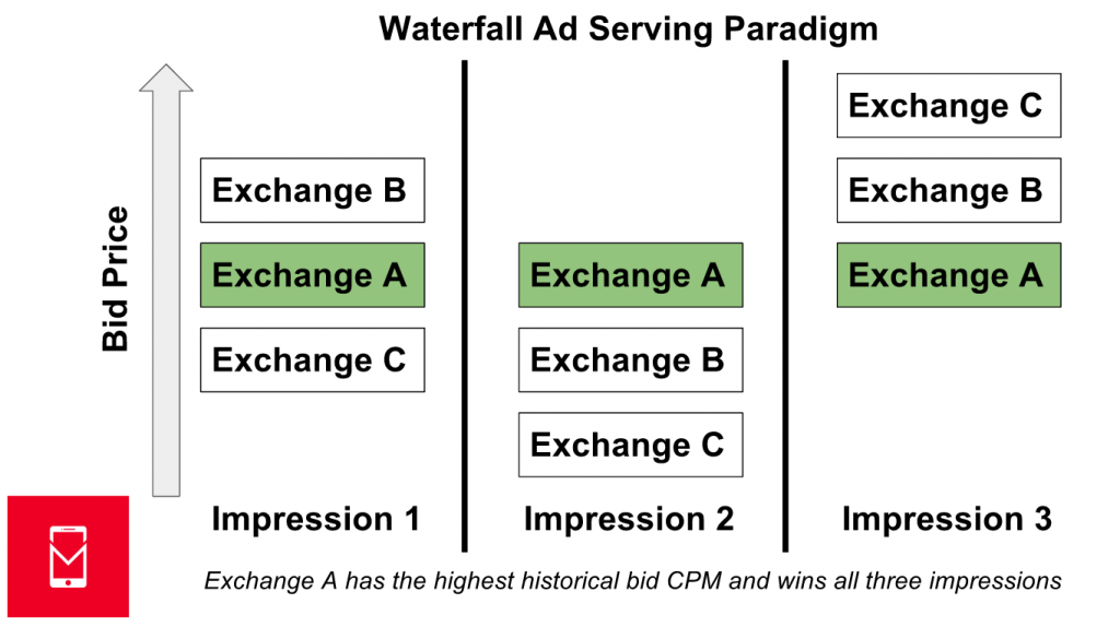waterfall-paradigm-MOBILE-DEV-MEMO
