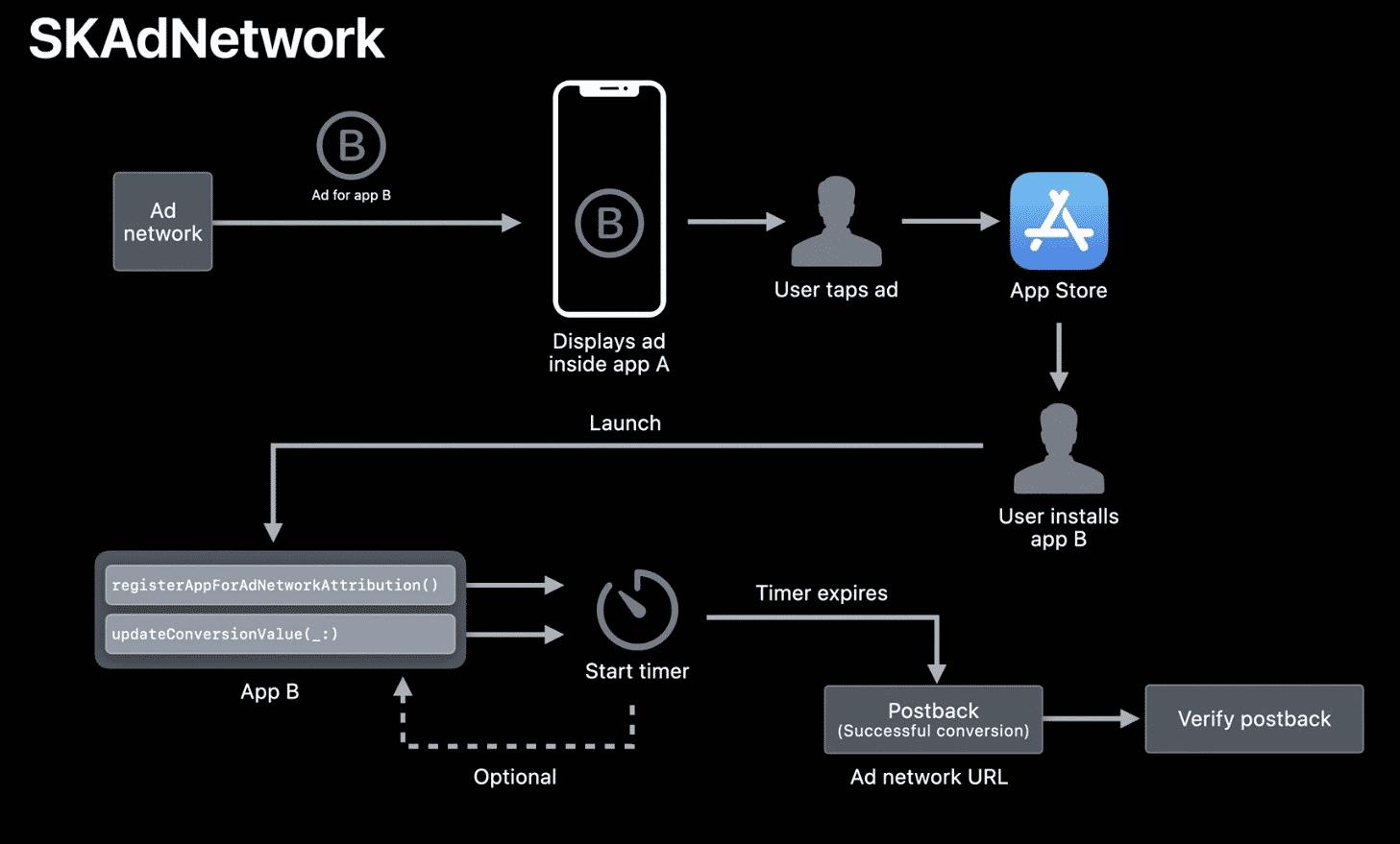 Apple killed the IDFA: A comprehensive guide to the future of mobile marketing   Mobile Dev Memo