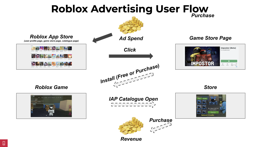 Roblox App Store Free Roblox Is The Next Big Games Advertising Platform Mobile Dev Memo